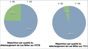 repartition telechargement hobbit