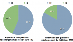 repartition telechargement hobbitvrai