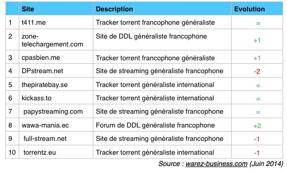 top 10 sites de telechargement juin 2014