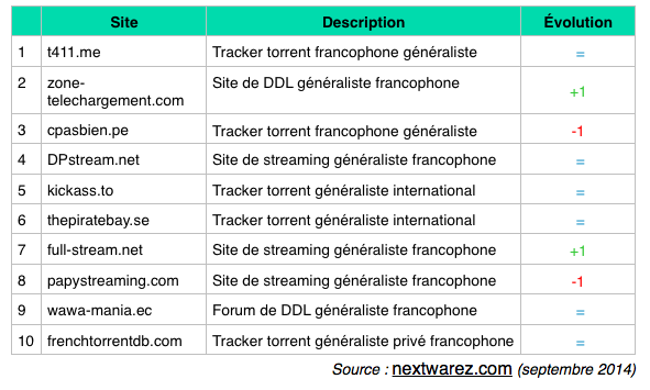 Top sites téléchargement et streaming septembre 2014