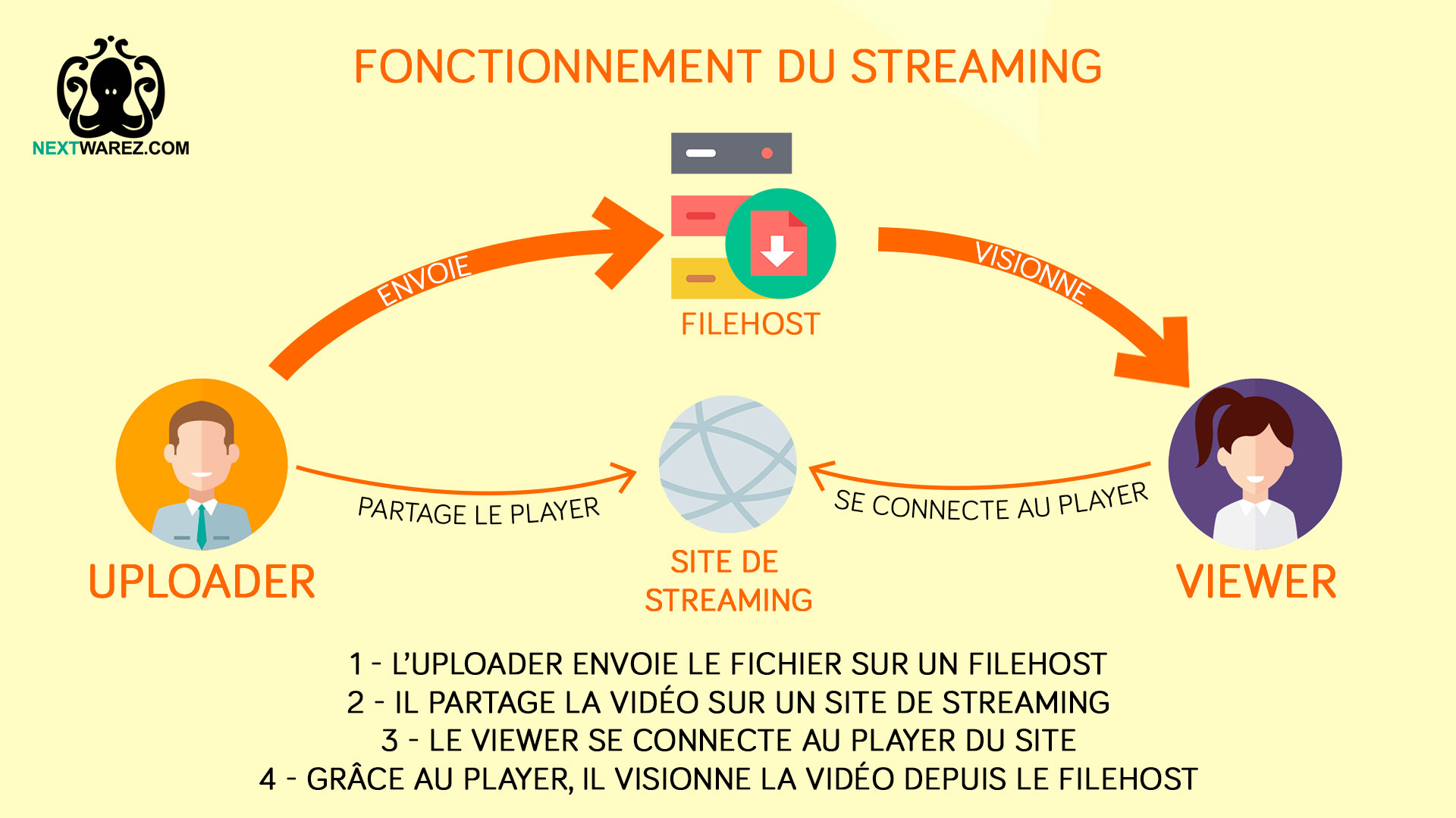 Tutoriel-Streaming-Schema.jpg