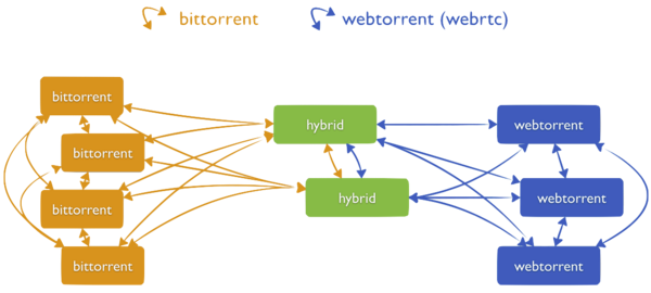 BitTorrent, WebTorrent et sites hybrides (source : TF)